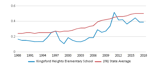 This chart display the diversity score of Kingsford Heights Elementary School and the public school average diversity score of Indiana by year, with the latest 2017-18 school year data.