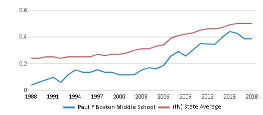 This chart display the diversity score of Paul F Boston Middle School and the public school average diversity score of Indiana by year, with the latest 2017-18 school year data.