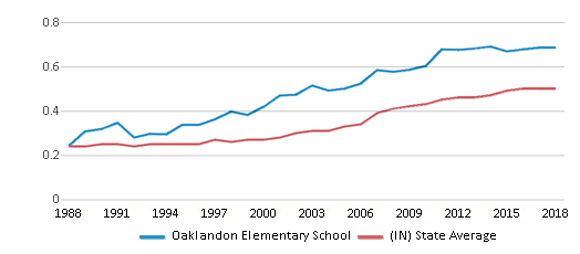 This chart display the diversity score of Oaklandon Elementary School and the public school average diversity score of Indiana by year, with the latest 2017-18 school year data.