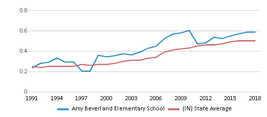 This chart display the diversity score of Amy Beverland Elementary School and the public school average diversity score of Indiana by year, with the latest 2017-18 school year data.
