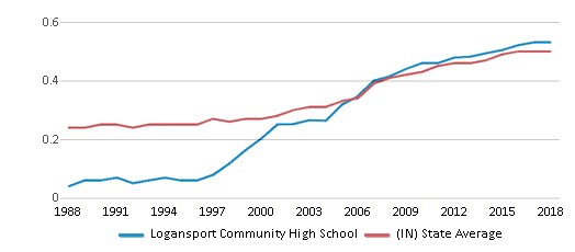 This chart display the diversity score of Logansport Community High School and the public school average diversity score of Indiana by year, with the latest 2017-18 school year data.