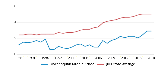 This chart display the diversity score of Maconaquah Middle School and the public school average diversity score of Indiana by year, with the latest 2017-18 school year data.