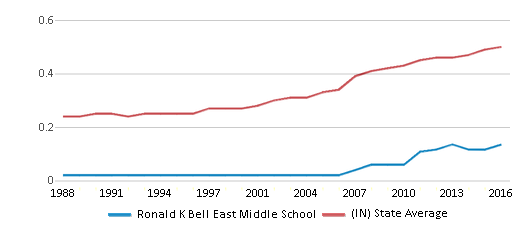 This chart display the diversity score of Ronald K Bell East Middle School and the public school average diversity score of Indiana by year, with the latest 2015-16 school year data.