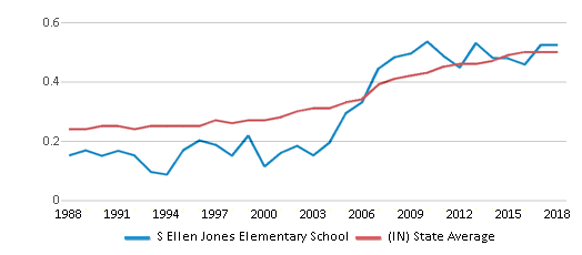This chart display the diversity score of S Ellen Jones Elementary School and the public school average diversity score of Indiana by year, with the latest 2017-18 school year data.