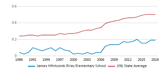 This chart display the diversity score of James Whitcomb Riley Elementary School and the public school average diversity score of Indiana by year, with the latest 2017-18 school year data.