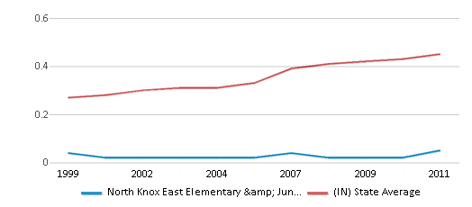 This chart display the diversity score of North Knox East Elementary & Junior High School and the public school average diversity score of Indiana by year, with the latest 2010-11 school year data.
