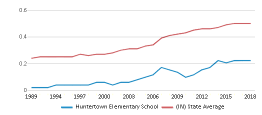 This chart display the diversity score of Huntertown Elementary School and the public school average diversity score of Indiana by year, with the latest 2017-18 school year data.