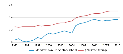 This chart display the diversity score of Meadowlawn Elementary School and the public school average diversity score of Indiana by year, with the latest 2017-18 school year data.