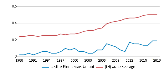 This chart display the diversity score of Laville Elementary School and the public school average diversity score of Indiana by year, with the latest 2017-18 school year data.
