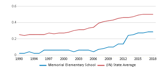 This chart display the diversity score of Memorial Elementary School and the public school average diversity score of Indiana by year, with the latest 2017-18 school year data.