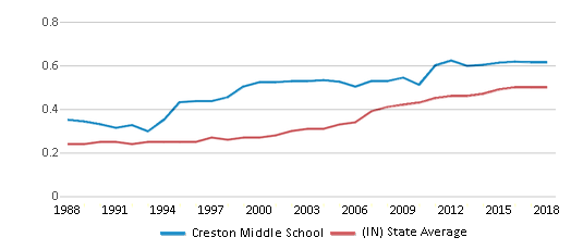 This chart display the diversity score of Creston Middle School and the public school average diversity score of Indiana by year, with the latest 2017-18 school year data.