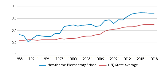 This chart display the diversity score of Hawthorne Elementary School and the public school average diversity score of Indiana by year, with the latest 2017-18 school year data.