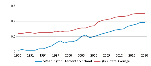 This chart display the diversity score of Washington Elementary School and the public school average diversity score of Indiana by year, with the latest 2017-18 school year data.