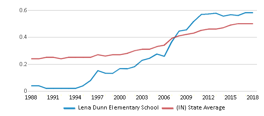 This chart display the diversity score of Lena Dunn Elementary School and the public school average diversity score of Indiana by year, with the latest 2017-18 school year data.