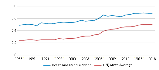 This chart display the diversity score of Westlane Middle School and the public school average diversity score of Indiana by year, with the latest 2017-18 school year data.