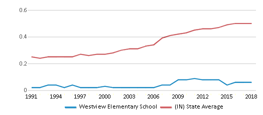 This chart display the diversity score of Westview Elementary School and the public school average diversity score of Indiana by year, with the latest 2017-18 school year data.