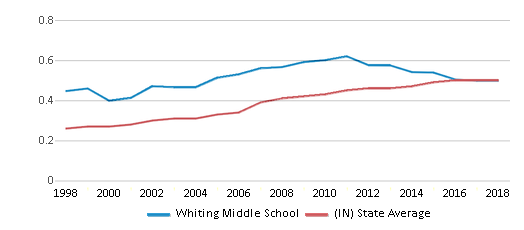 This chart display the diversity score of Whiting Middle School and the public school average diversity score of Indiana by year, with the latest 2017-18 school year data.