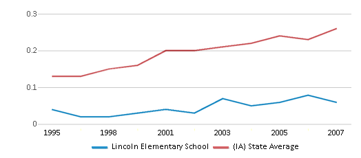 This chart display the diversity score of Lincoln Elementary School and the public school average diversity score of Iowa by year, with the latest 2006-07 school year data.