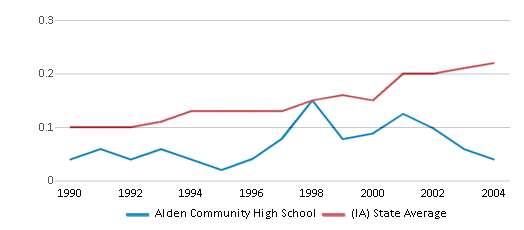 This chart display the diversity score of Alden Community High School and the public school average diversity score of Iowa by year, with the latest 2003-04 school year data.