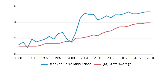 This chart display the diversity score of Meeker Elementary School and the public school average diversity score of Iowa by year, with the latest 2017-18 school year data.