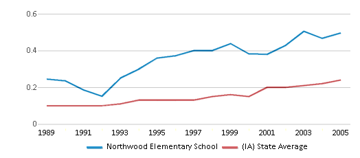 This chart display the diversity score of Northwood Elementary School and the public school average diversity score of Iowa by year, with the latest 2004-05 school year data.