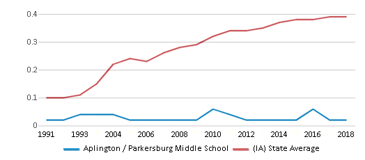 This chart display the diversity score of Aplington / Parkersburg Middle School and the public school average diversity score of Iowa by year, with the latest 2017-18 school year data.