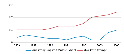 This chart display the diversity score of Armstrong-ringsted Middle School and the public school average diversity score of Iowa by year, with the latest 2004-05 school year data.