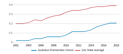 This chart display the diversity score of Audubon Elementary School and the public school average diversity score of Iowa by year, with the latest 2017-18 school year data.