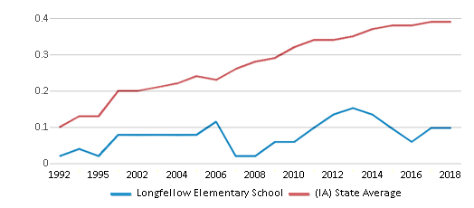 This chart display the diversity score of Longfellow Elementary School and the public school average diversity score of Iowa by year, with the latest 2017-18 school year data.