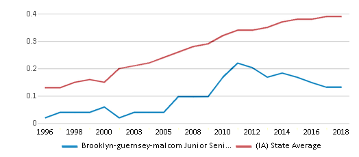 This chart display the diversity score of Brooklyn-guernsey-malcom Junior Senior High School and the public school average diversity score of Iowa by year, with the latest 2017-18 school year data.