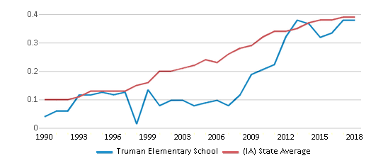 This chart display the diversity score of Truman Elementary School and the public school average diversity score of Iowa by year, with the latest 2017-18 school year data.