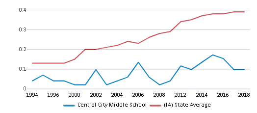 This chart display the diversity score of Central City Middle School and the public school average diversity score of Iowa by year, with the latest 2017-18 school year data.