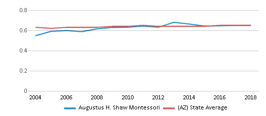 This chart display the diversity score of Augustus H. Shaw Montessori and the public school average diversity score of Arizona by year, with the latest 2017-18 school year data.