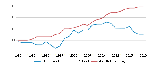 This chart display the diversity score of Clear Creek Elementary School and the public school average diversity score of Iowa by year, with the latest 2017-18 school year data.