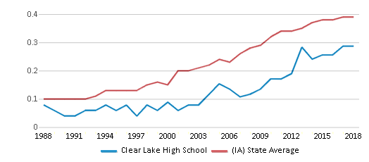 This chart display the diversity score of Clear Lake High School and the public school average diversity score of Iowa by year, with the latest 2017-18 school year data.