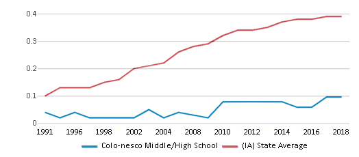 This chart display the diversity score of Colo-nesco Middle/High School and the public school average diversity score of Iowa by year, with the latest 2017-18 school year data.