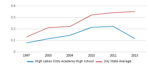 This chart display the diversity score of High Lakes Cntry Academy High School and the public school average diversity score of Iowa by year, with the latest 2012-13 school year data.