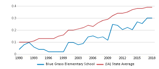 This chart display the diversity score of Blue Grass Elementary School and the public school average diversity score of Iowa by year, with the latest 2017-18 school year data.
