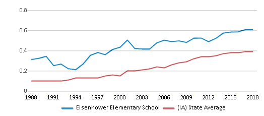 This chart display the diversity score of Eisenhower Elementary School and the public school average diversity score of Iowa by year, with the latest 2017-18 school year data.