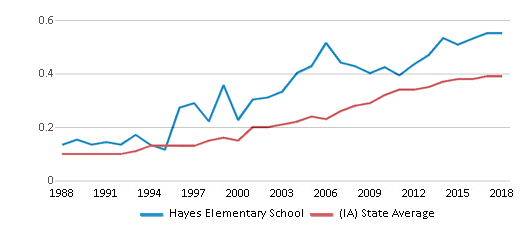 This chart display the diversity score of Hayes Elementary School and the public school average diversity score of Iowa by year, with the latest 2017-18 school year data.
