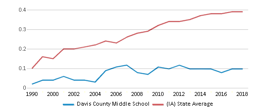 This chart display the diversity score of Davis County Middle School and the public school average diversity score of Iowa by year, with the latest 2017-18 school year data.