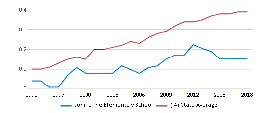 This chart display the diversity score of John Cline Elementary School and the public school average diversity score of Iowa by year, with the latest 2017-18 school year data.