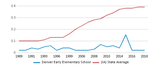 This chart display the diversity score of Denver Early Elementary School and the public school average diversity score of Iowa by year, with the latest 2017-18 school year data.