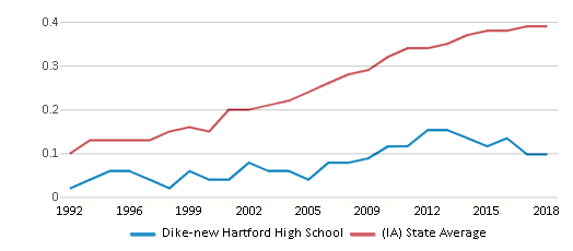 This chart display the diversity score of Dike-new Hartford High School and the public school average diversity score of Iowa by year, with the latest 2017-18 school year data.
