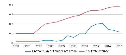 This chart display the diversity score of Harmony Junior Senior High School and the public school average diversity score of Iowa by year, with the latest 2015-16 school year data.
