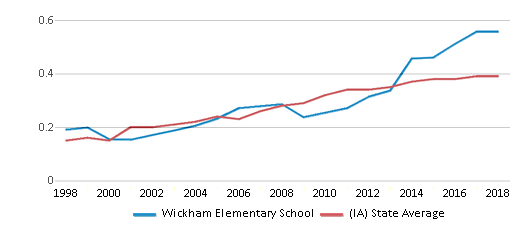 This chart display the diversity score of Wickham Elementary School and the public school average diversity score of Iowa by year, with the latest 2017-18 school year data.
