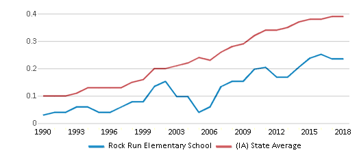 This chart display the diversity score of Rock Run Elementary School and the public school average diversity score of Iowa by year, with the latest 2017-18 school year data.