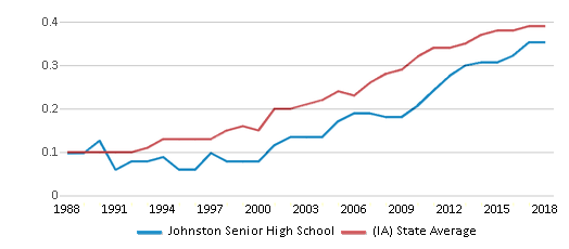 This chart display the diversity score of Johnston Senior High School and the public school average diversity score of Iowa by year, with the latest 2017-18 school year data.