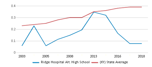 This chart display the diversity score of Ridge Hospital Alt. High School and the public school average diversity score of Kentucky by year, with the latest 2017-18 school year data.