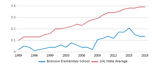 This chart display the diversity score of Bronson Elementary School and the public school average diversity score of Iowa by year, with the latest 2017-18 school year data.